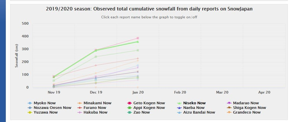 2019/2020 season:observed total cumulative snowfall from daily reports on snowjapan