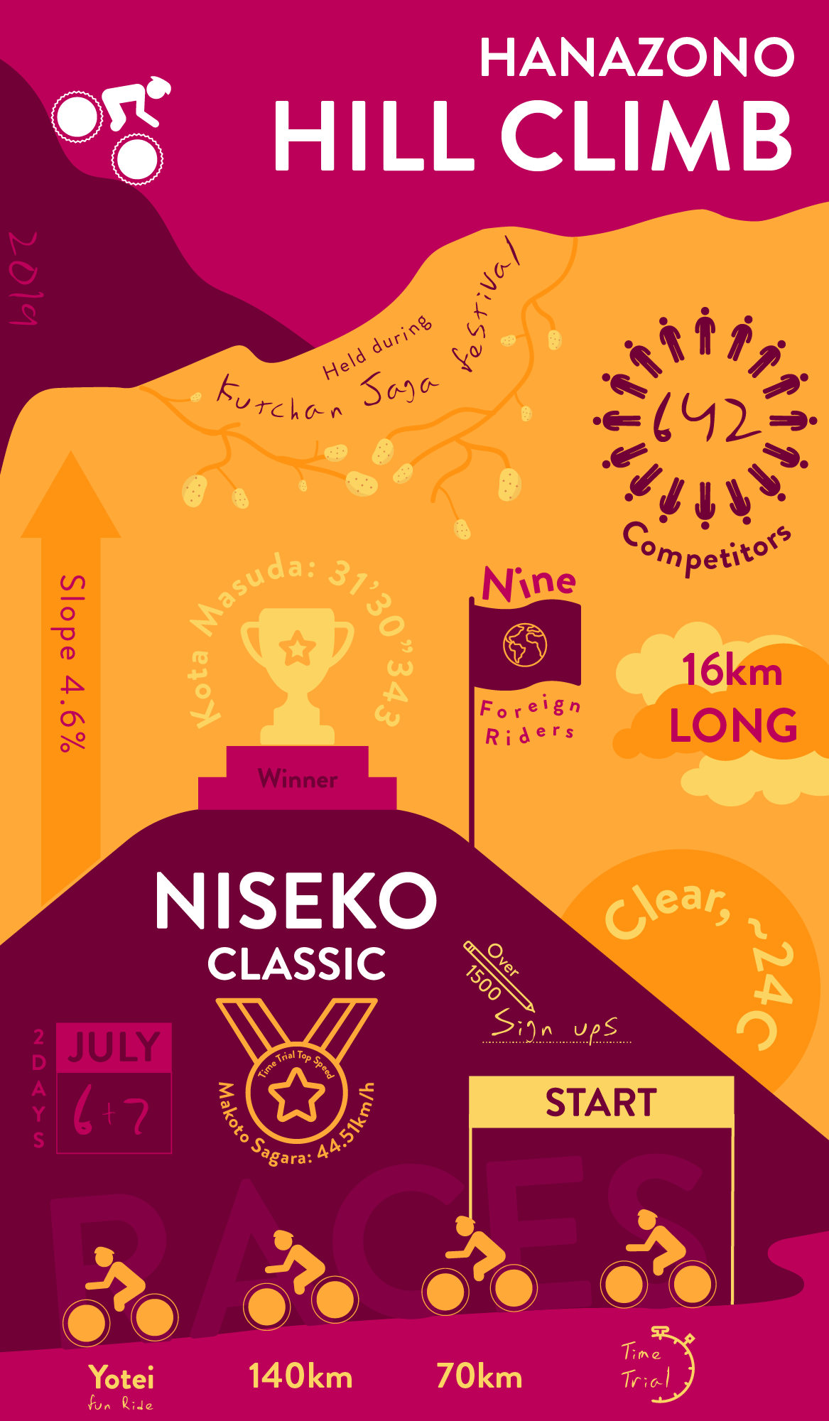 An infographic outlining the highlights of 2019's Niseko Classic and Hanazono Hill Climb bicycle races in Niseko, Japan.